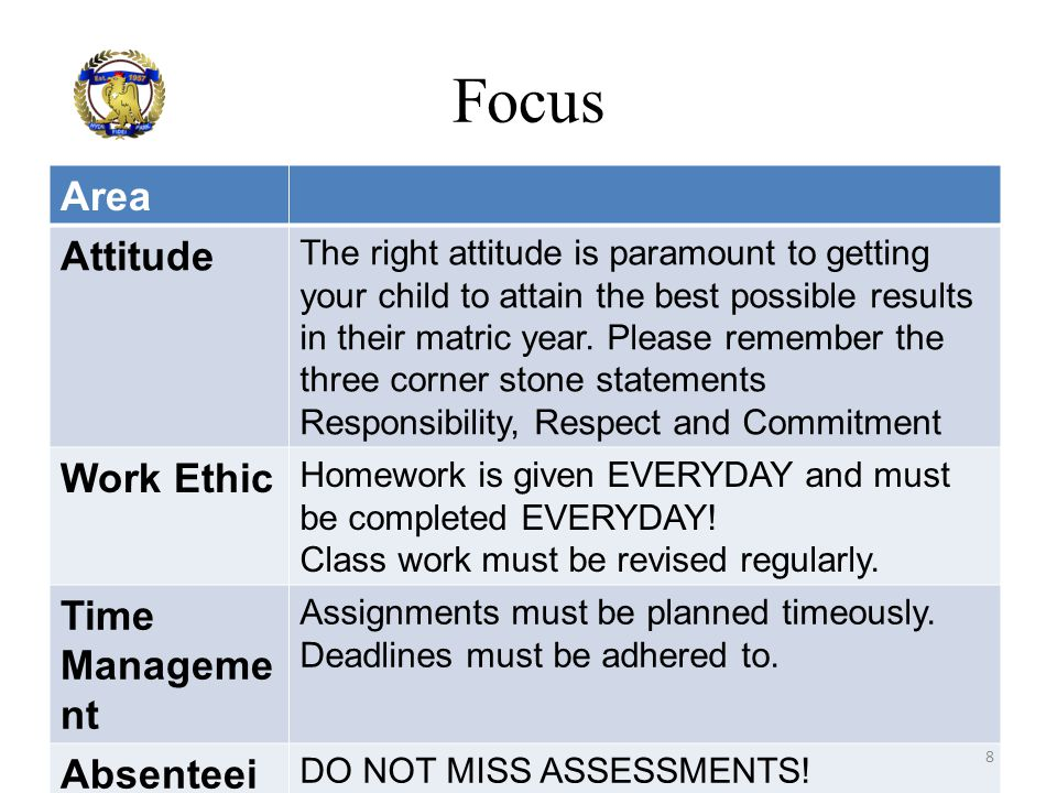 Focus Area Attitude Work Ethic Time Management Absenteeism Set works