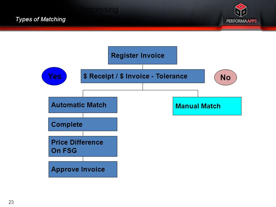 Accounts Payable - Processing Types of Matching