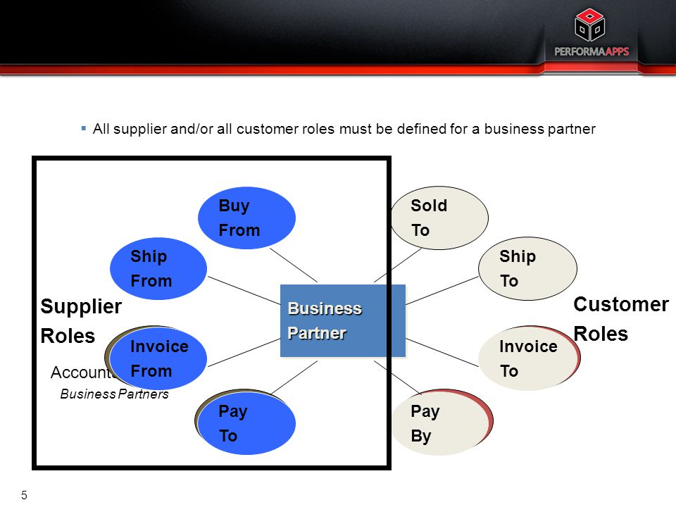 Accounts Payable Business Partners