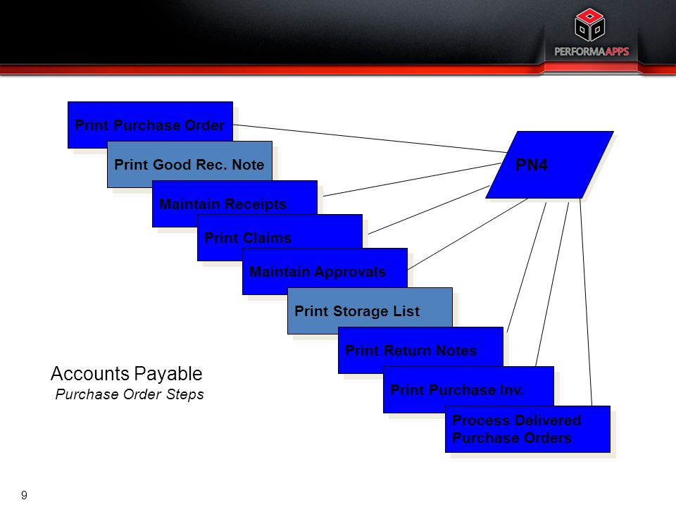 Accounts Payable Purchase Order Steps