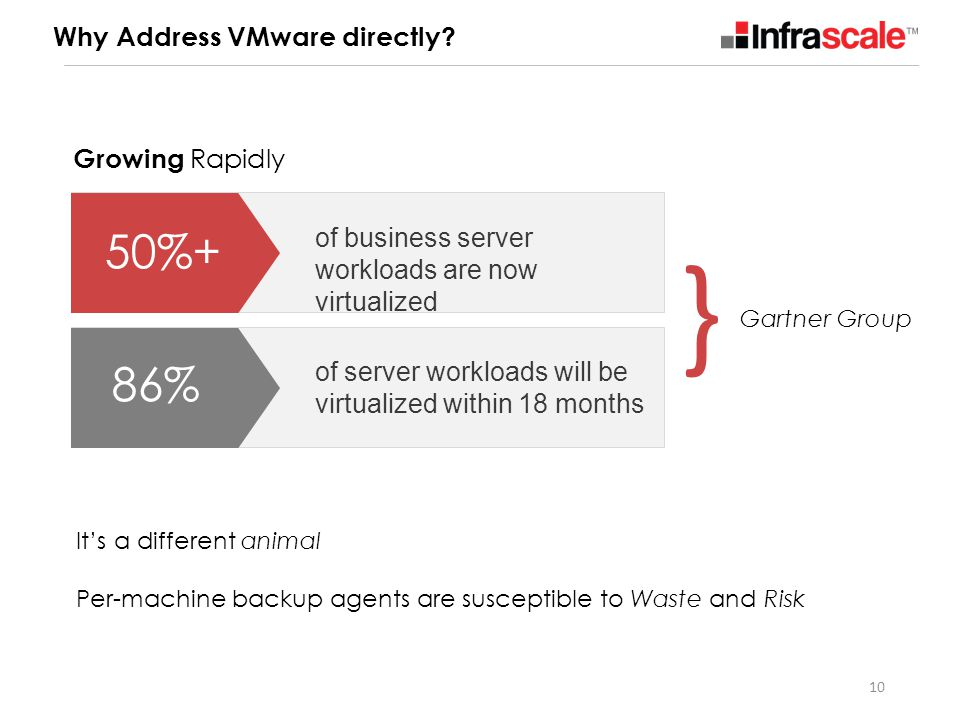 } 50%+ 86% Why Address VMware directly Growing Rapidly