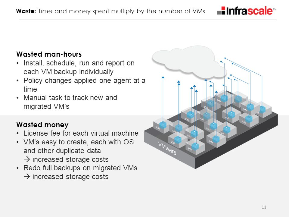 Install, schedule, run and report on each VM backup individually