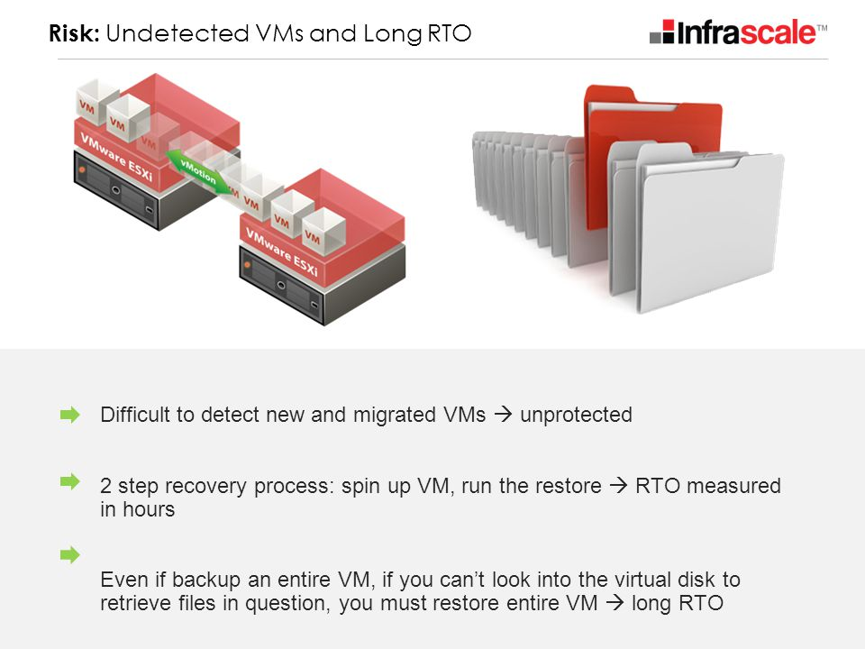 Risk: Undetected VMs and Long RTO