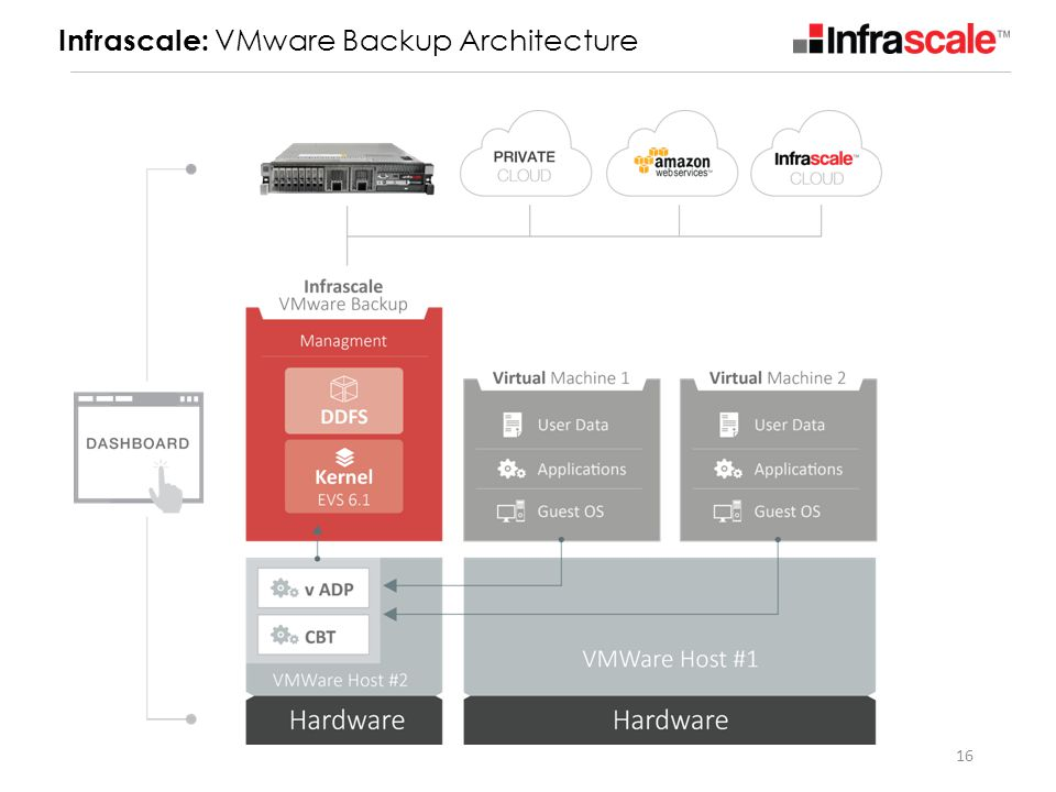 Infrascale: VMware Backup Architecture