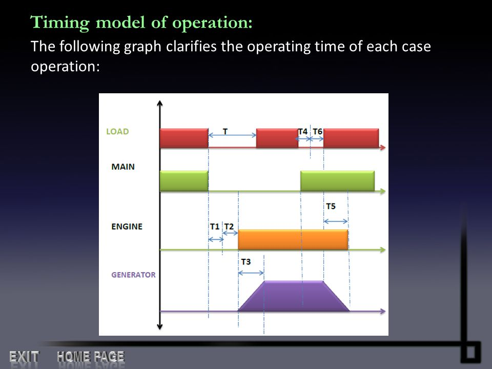 Timing model of operation: