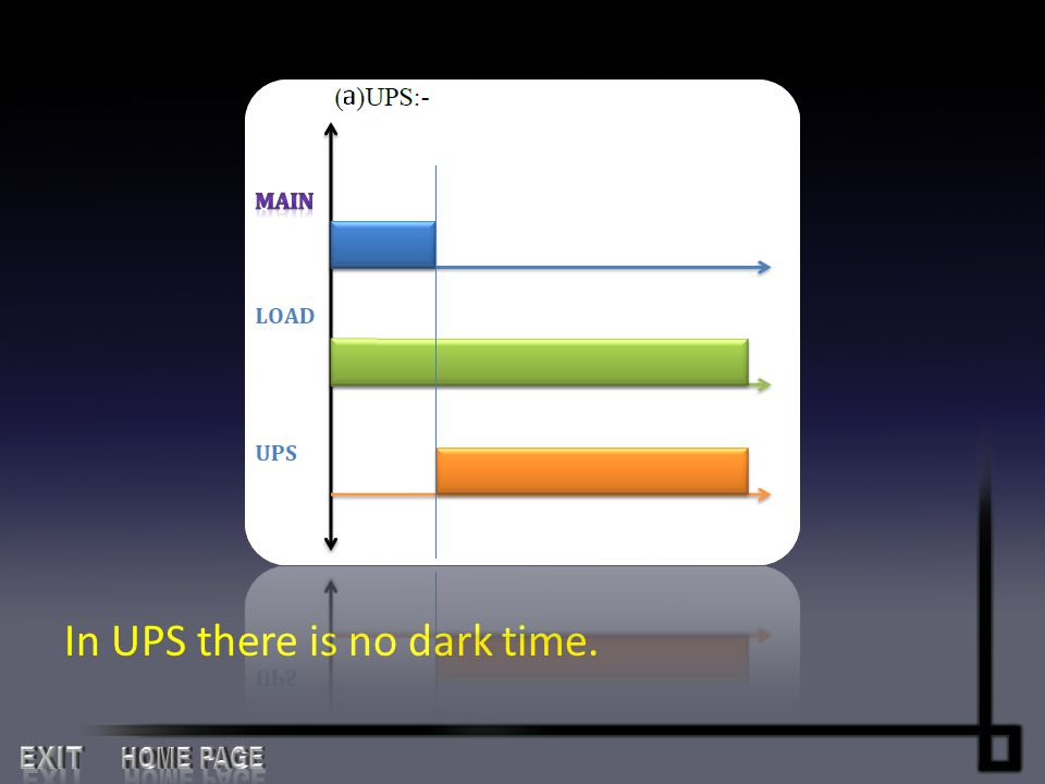 In UPS there is no dark time.
