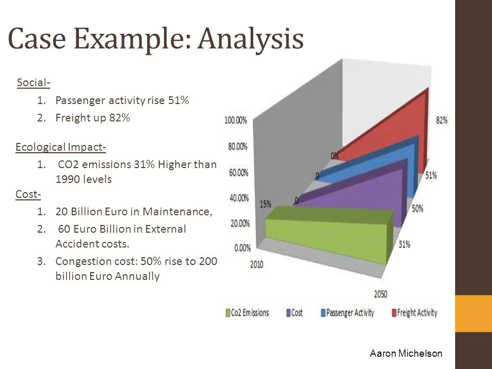 Case Example: Analysis