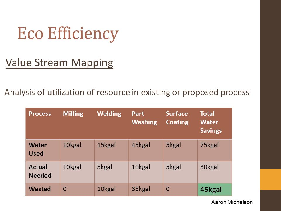 Eco Efficiency Value Stream Mapping