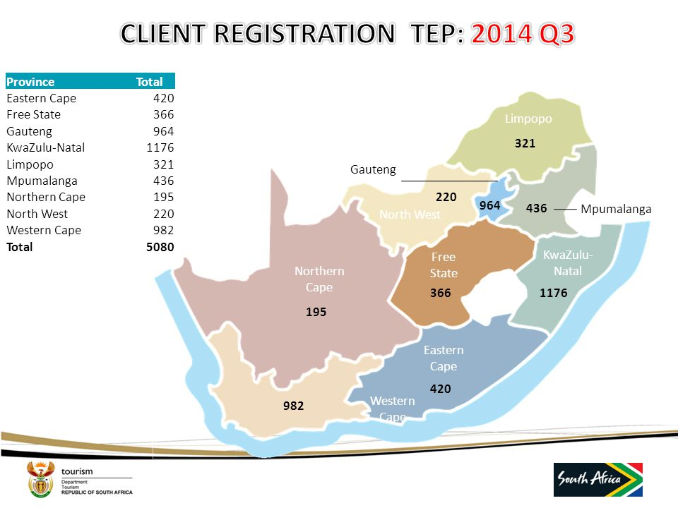 CLIENT REGISTRATION TEP: 2014 Q3