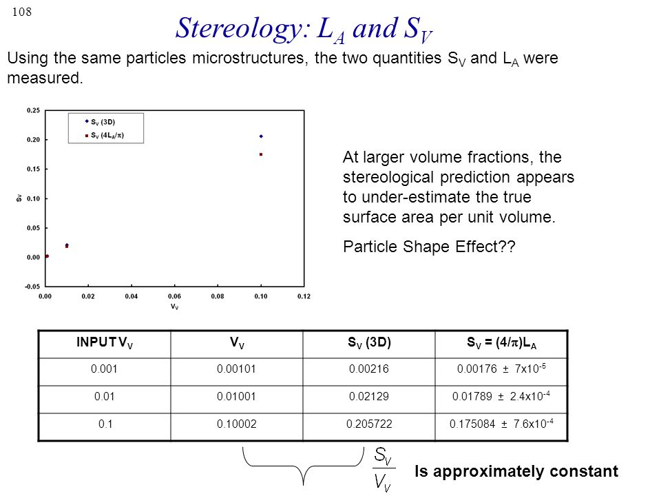 Stereology: LA and SV Using the same particles microstructures, the two quantities SV and LA were measured.