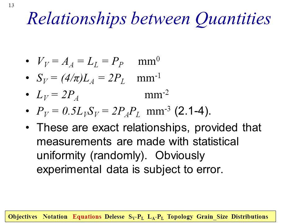 Relationships between Quantities