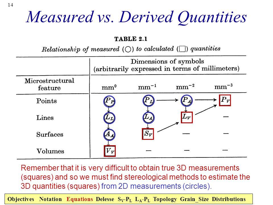 Measured vs. Derived Quantities