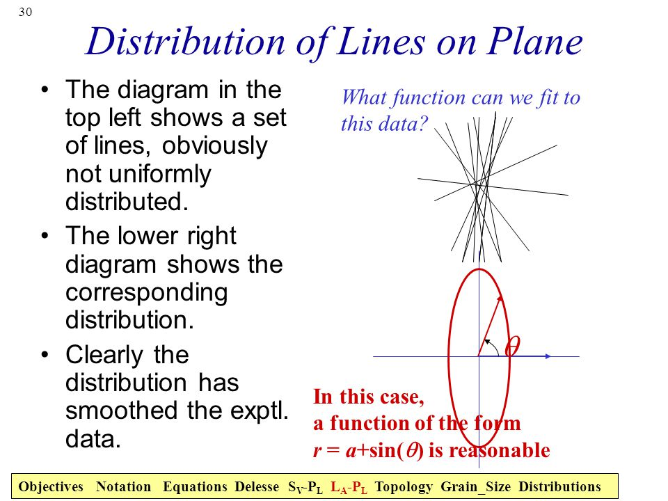 Distribution of Lines on Plane