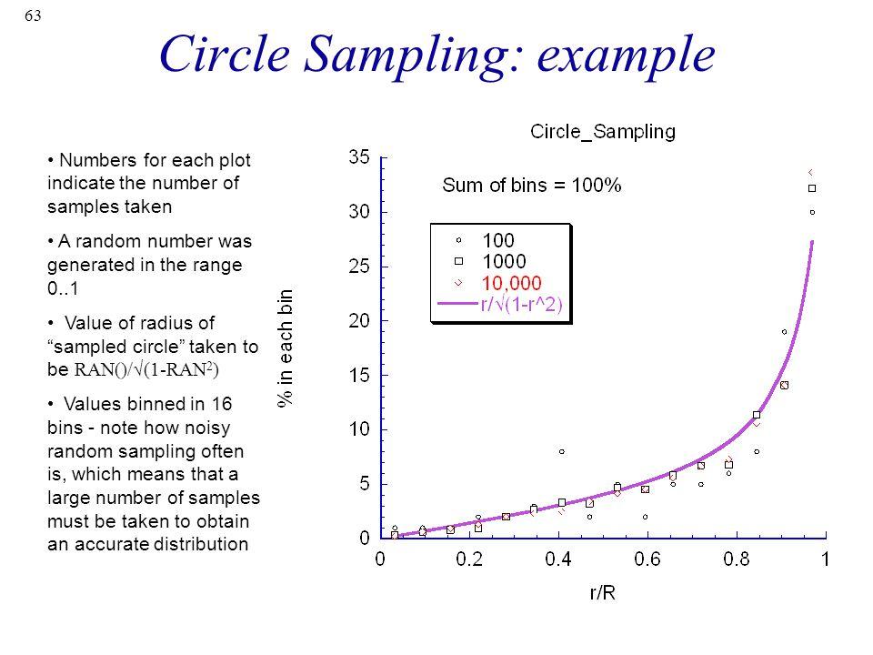 Circle Sampling: example