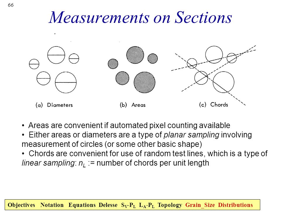 Measurements on Sections
