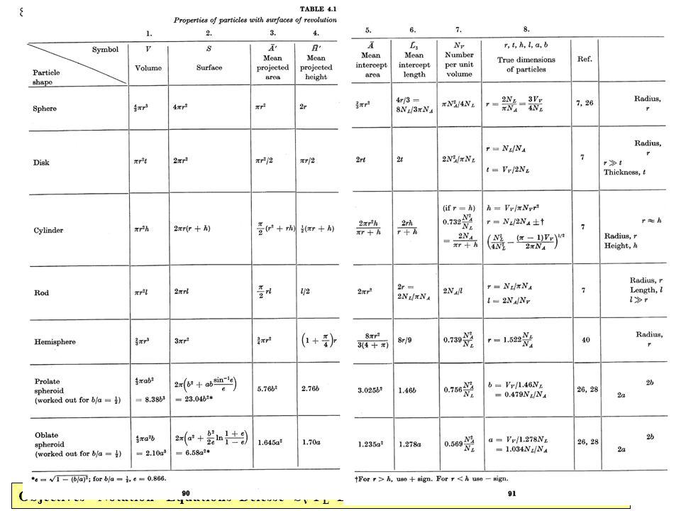 Objectives Notation Equations Delesse SV-PL LA-PL Topology Grain_Size Distributions