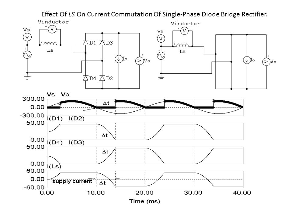 Effect Of LS On Current Commutation Of Single-Phase Diode Bridge Rectifier.