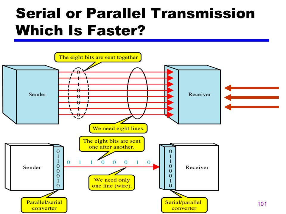 Serial or Parallel Transmission Which Is Faster