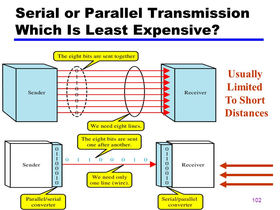Serial or Parallel Transmission Which Is Least Expensive