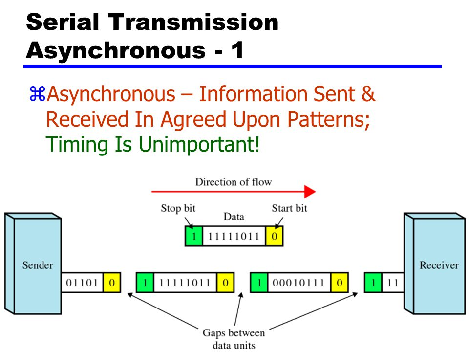 Serial Transmission Asynchronous - 1