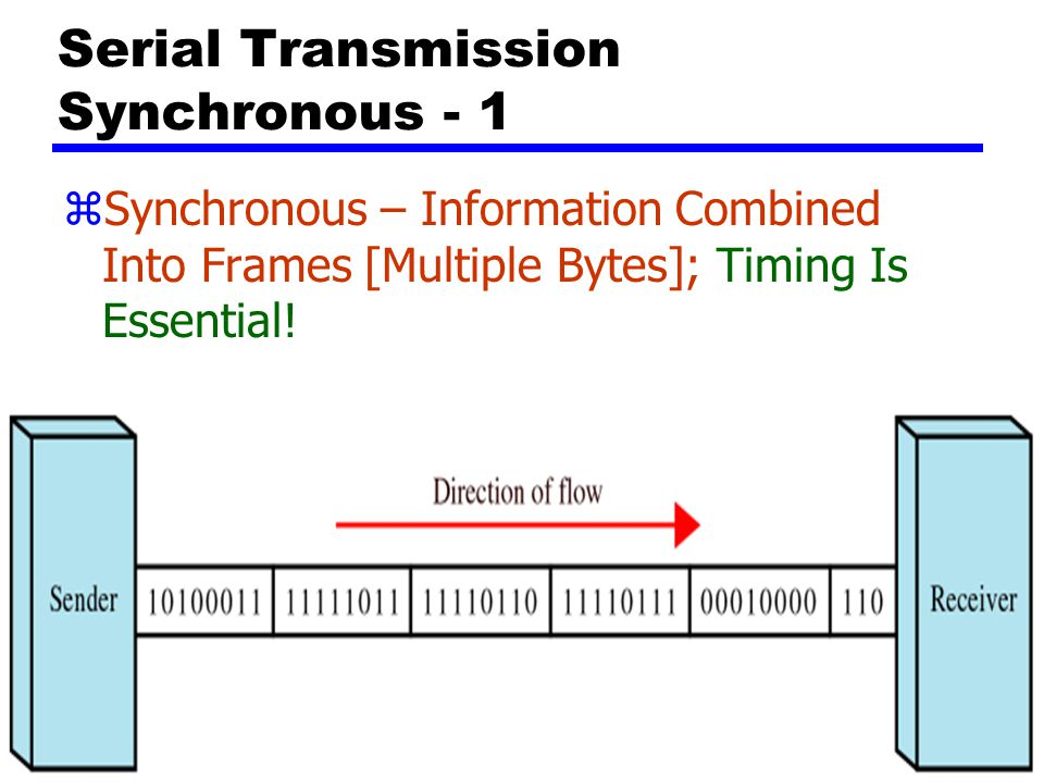 Serial Transmission Synchronous - 1