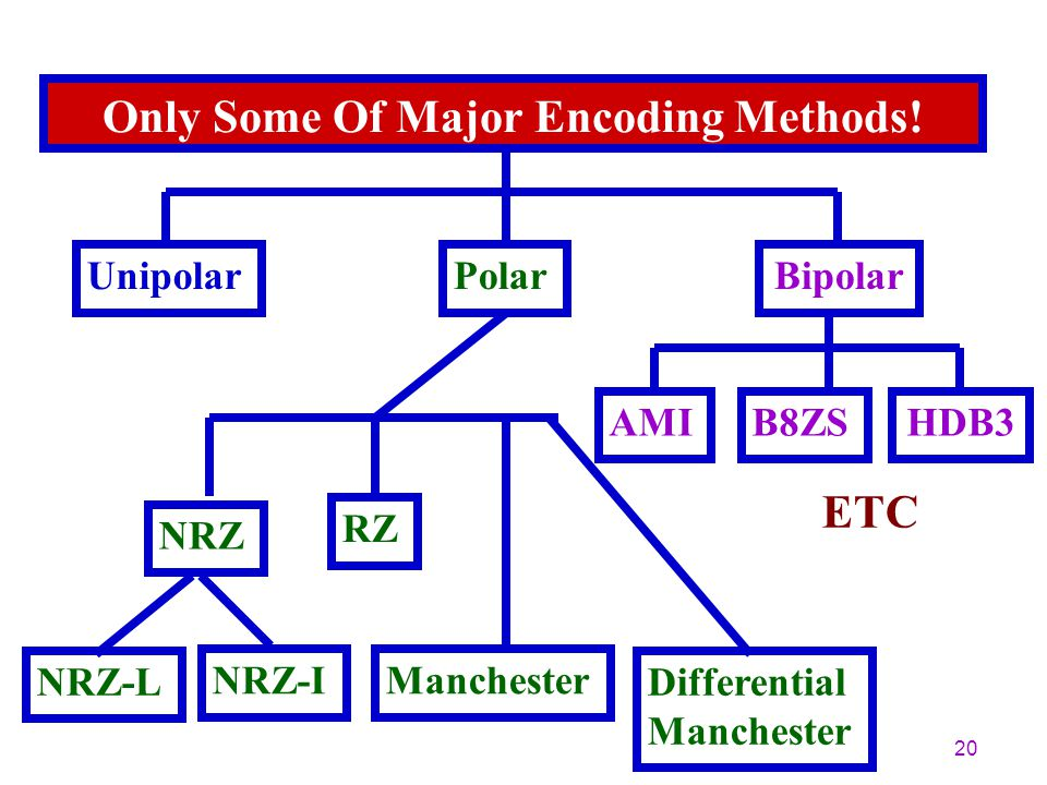 Only Some Of Major Encoding Methods!