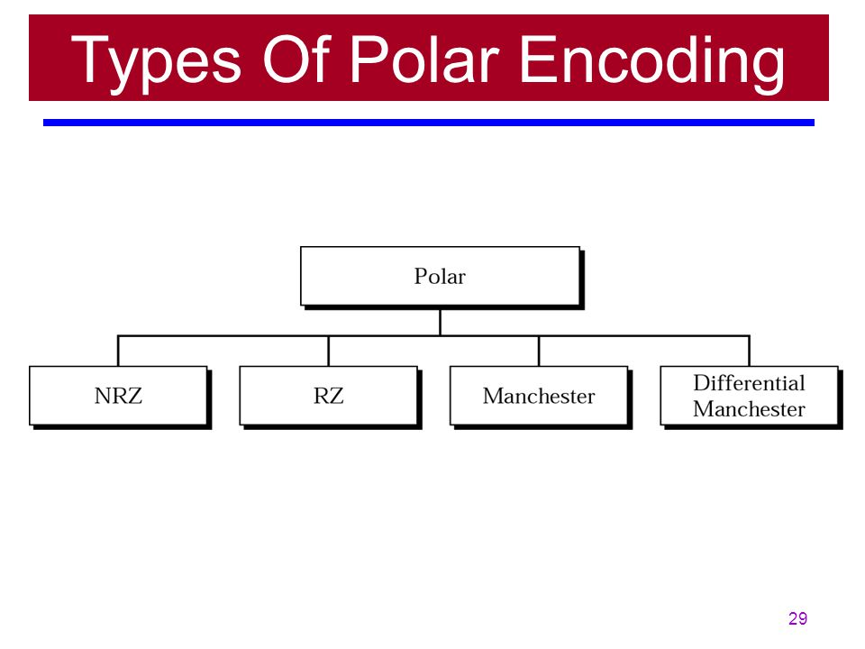 Types Of Polar Encoding