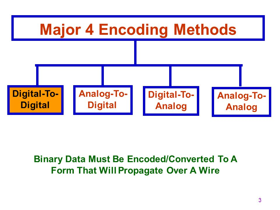 Major 4 Encoding Methods