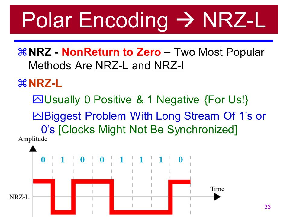 Polar Encoding  NRZ-L NRZ - NonReturn to Zero – Two Most Popular Methods Are NRZ-L and NRZ-I. NRZ-L.