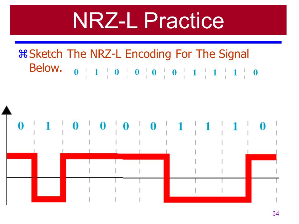 NRZ-L Practice Sketch The NRZ-L Encoding For The Signal Below.