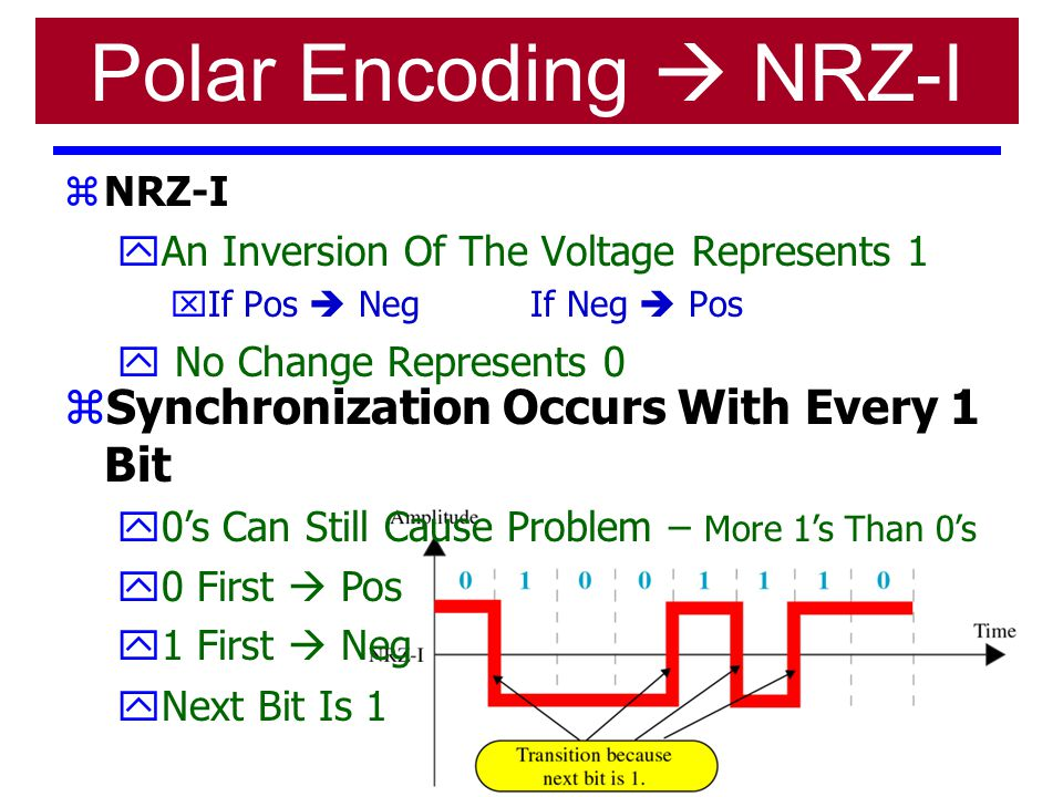Polar Encoding  NRZ-I Synchronization Occurs With Every 1 Bit NRZ-I