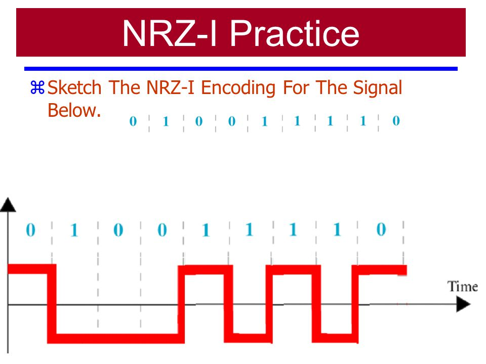 NRZ-I Practice Sketch The NRZ-I Encoding For The Signal Below.