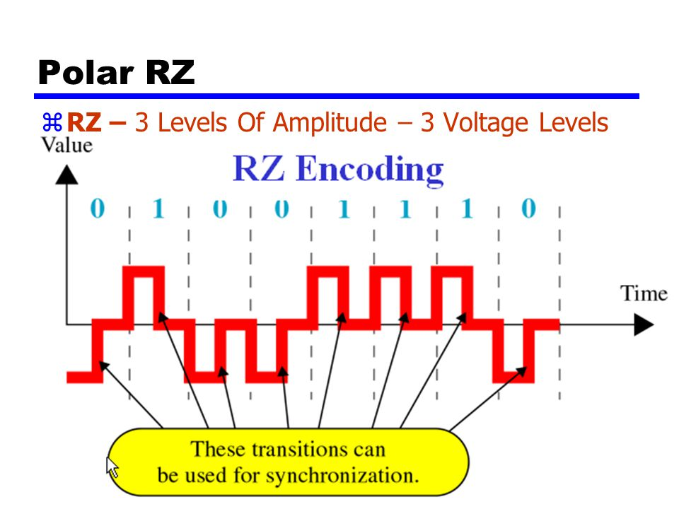 Polar RZ RZ – 3 Levels Of Amplitude – 3 Voltage Levels