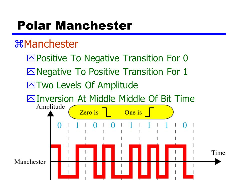 Polar Manchester Manchester Positive To Negative Transition For 0