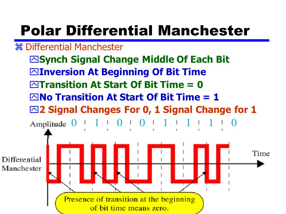 Polar Differential Manchester