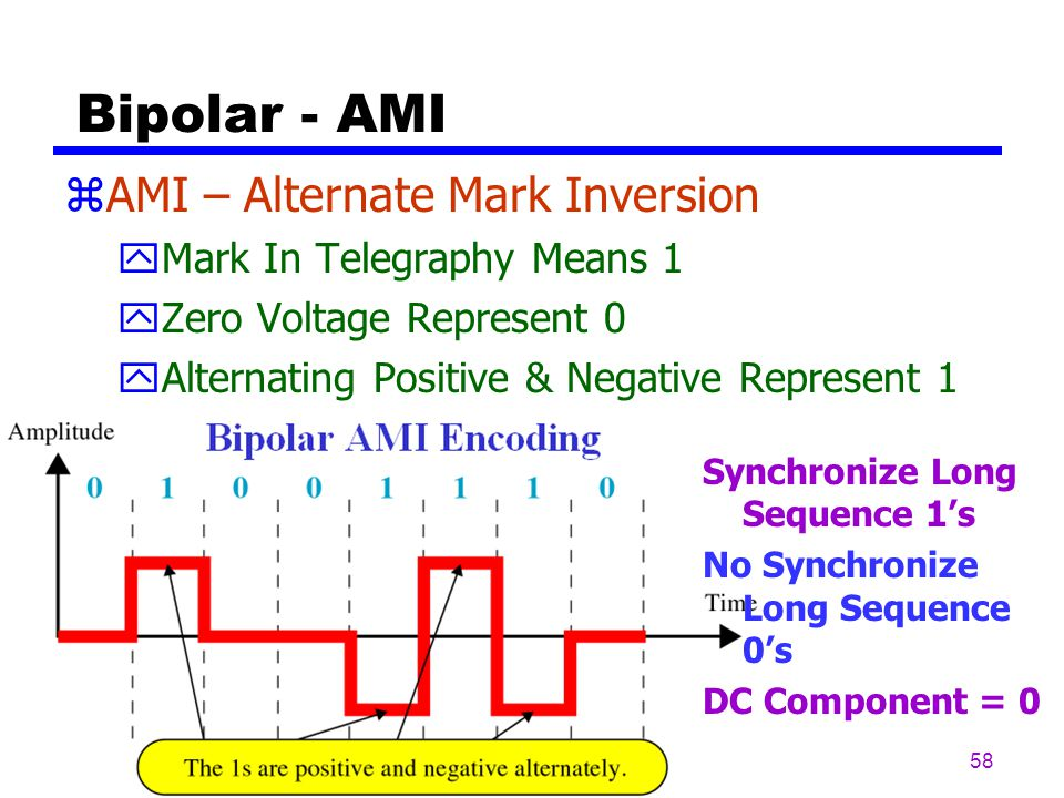 Bipolar - AMI AMI – Alternate Mark Inversion