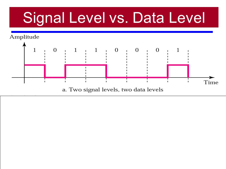Signal Level vs. Data Level