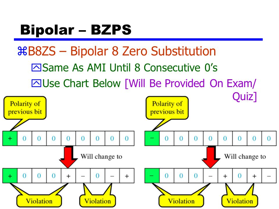 Bipolar – BZPS B8ZS – Bipolar 8 Zero Substitution
