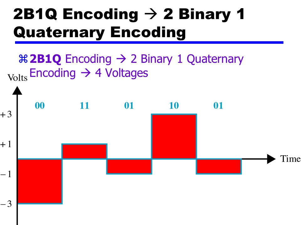 2B1Q Encoding  2 Binary 1 Quaternary Encoding