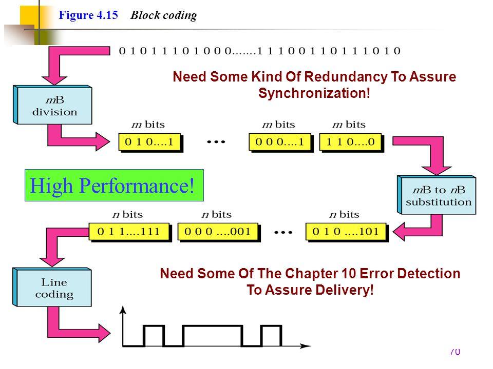 Figure 4.15 Block coding Need Some Kind Of Redundancy To Assure Synchronization! High Performance!