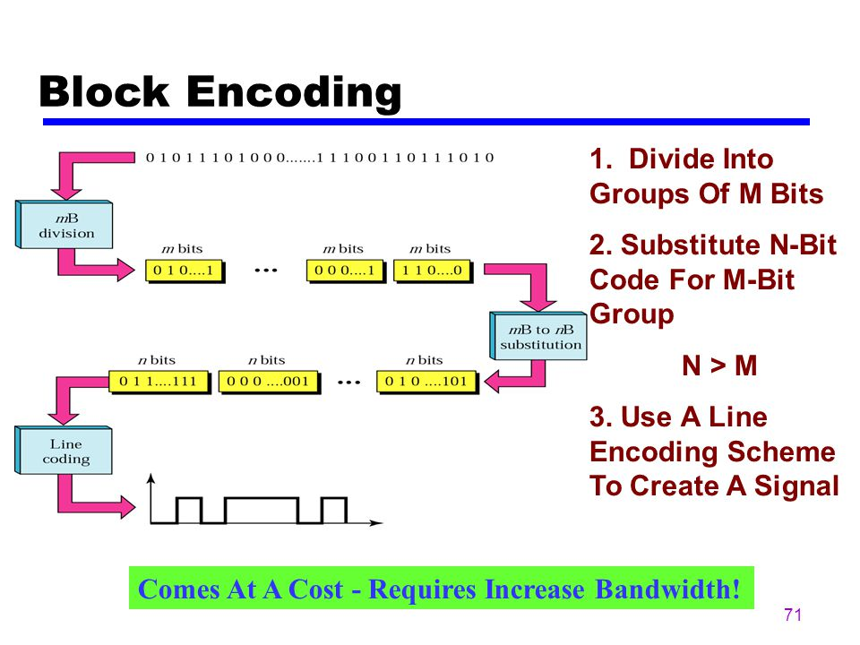Block Encoding 1. Divide Into Groups Of M Bits