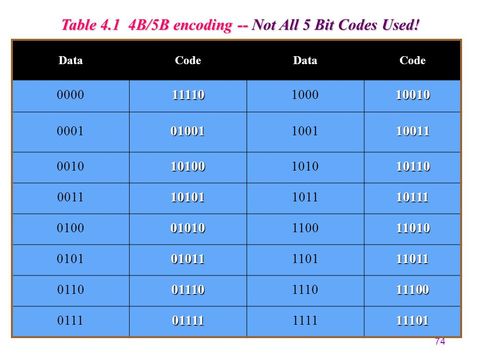 Table 4.1 4B/5B encoding -- Not All 5 Bit Codes Used!