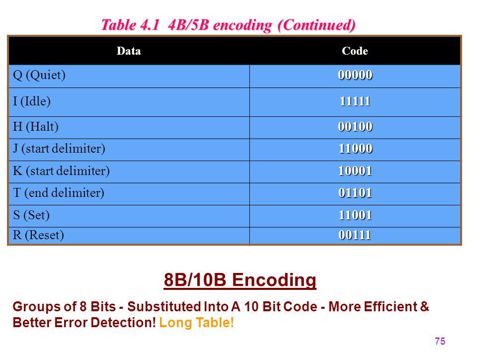 8B/10B Encoding Table 4.1 4B/5B encoding (Continued) Q (Quiet) 00000