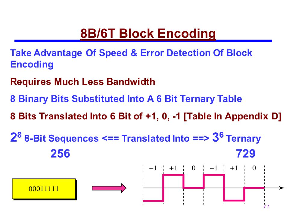 28 8-Bit Sequences <== Translated Into ==> 36 Ternary