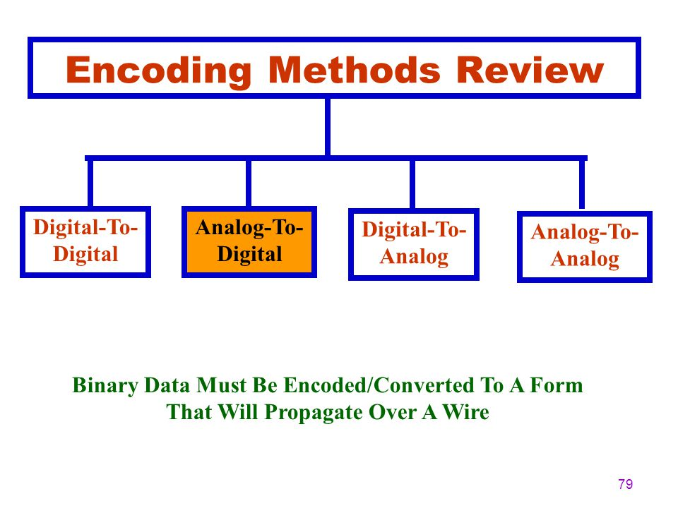 Encoding Methods Review