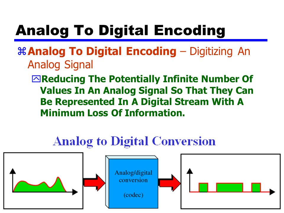 Analog To Digital Encoding