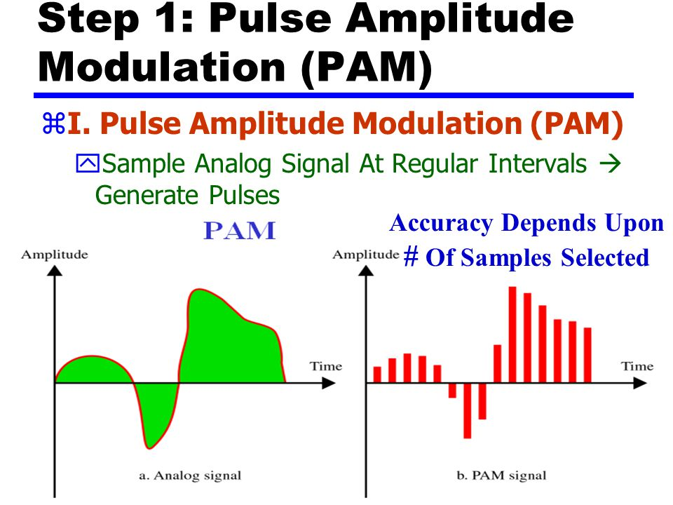 Step 1: Pulse Amplitude Modulation (PAM)
