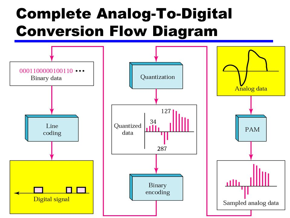 Complete Analog-To-Digital Conversion Flow Diagram
