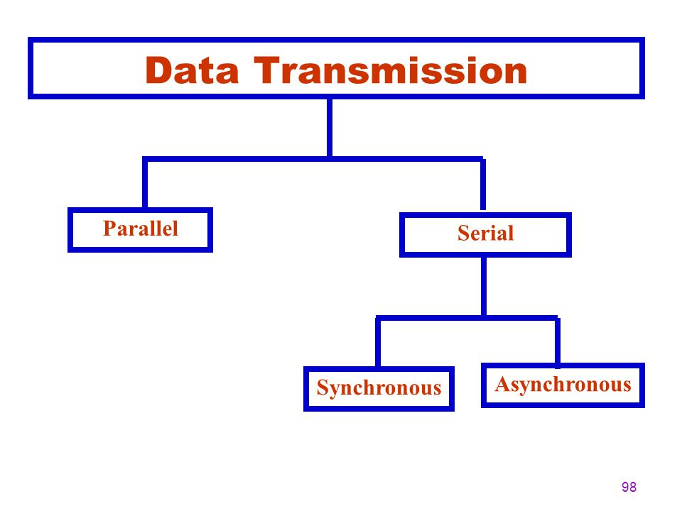 Data Transmission Parallel Serial Synchronous Asynchronous