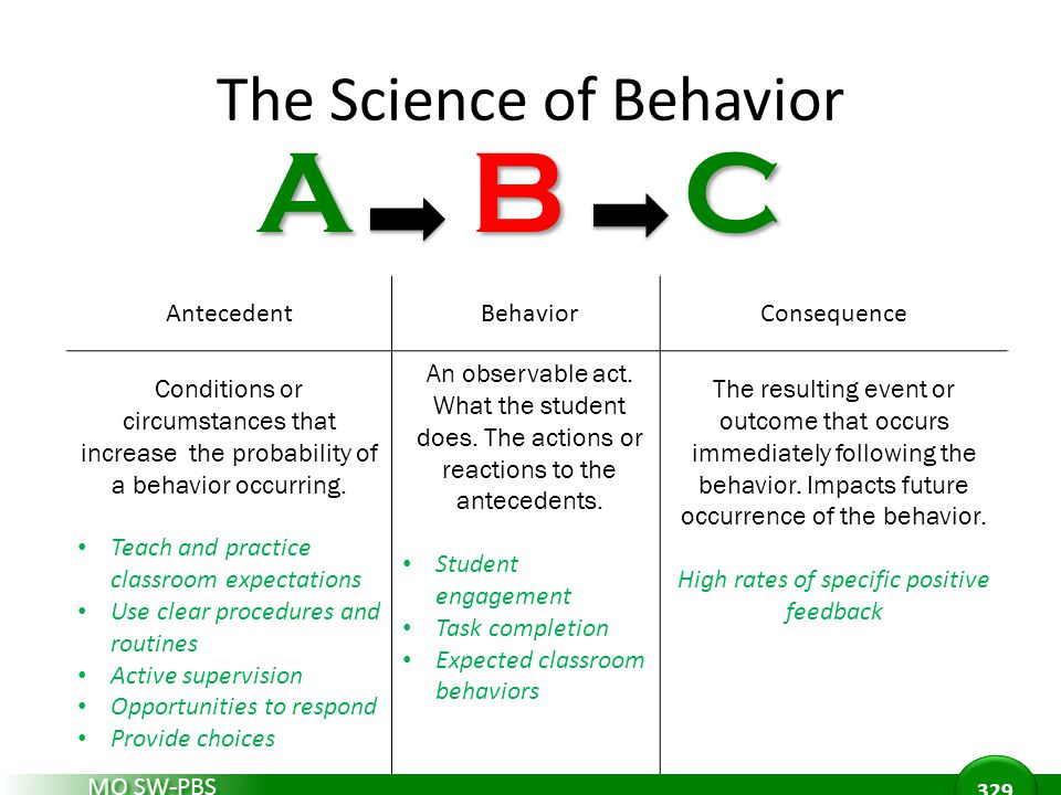 The Science of Behavior